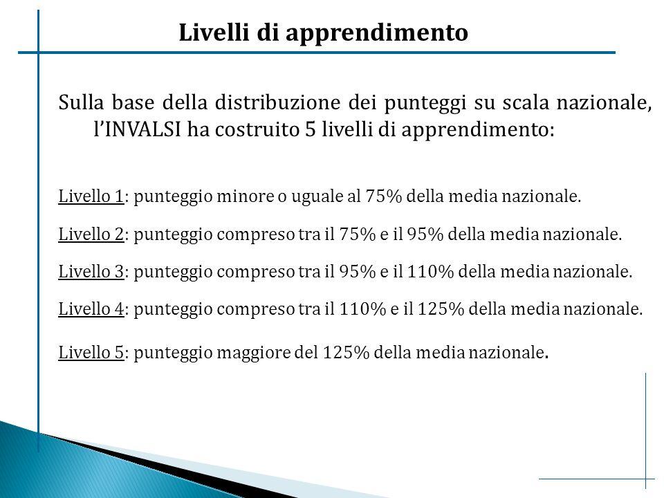Livelli di apprendimento Sulla base della distribuzione dei punteggi su scala nazionale, l'INVALSI ha costruito 5 livelli di apprendimento: Livello 1: