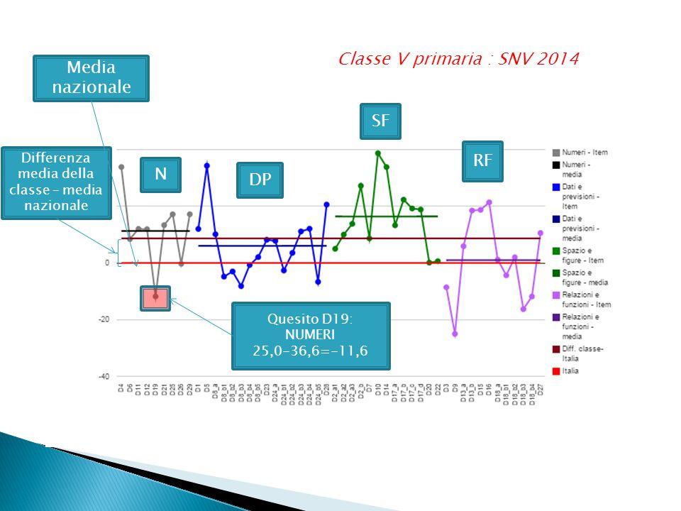 Classe V primaria : SNV 2014 Media nazionale Differenza media della classe – media nazionale N DP SF RF Quesito D19: NUMERI 25,0-36,6=-11,6