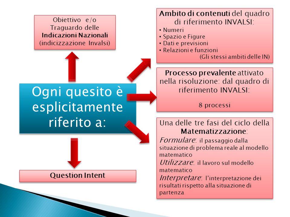 Ogni quesito è esplicitamente riferito a: Obiettivo e/o Traguardo delle Indicazioni Nazionali (indicizzazione Invalsi) Obiettivo e/o Traguardo delle I