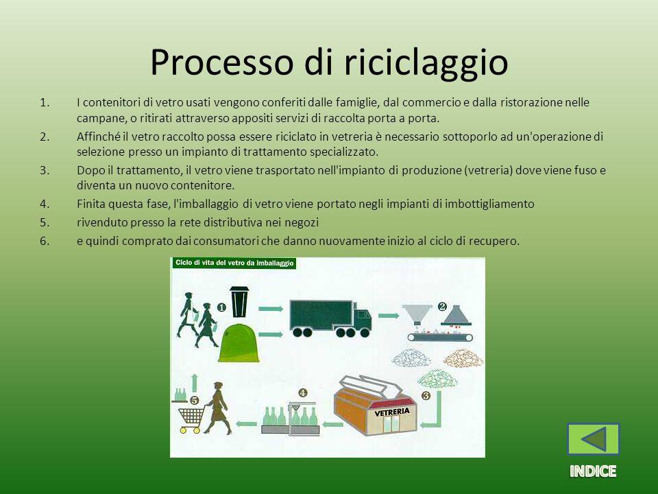 Processo di riciclaggio 1.I contenitori di vetro usati vengono conferiti dalle famiglie, dal commercio e dalla ristorazione nelle campane, o ritirati attraverso appositi servizi di raccolta porta a porta.