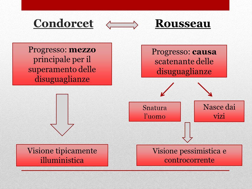 Condorcet Rousseau Progresso: mezzo principale per il superamento delle disuguaglianze Progresso: causa scatenante delle disuguaglianze Snatura l'uomo