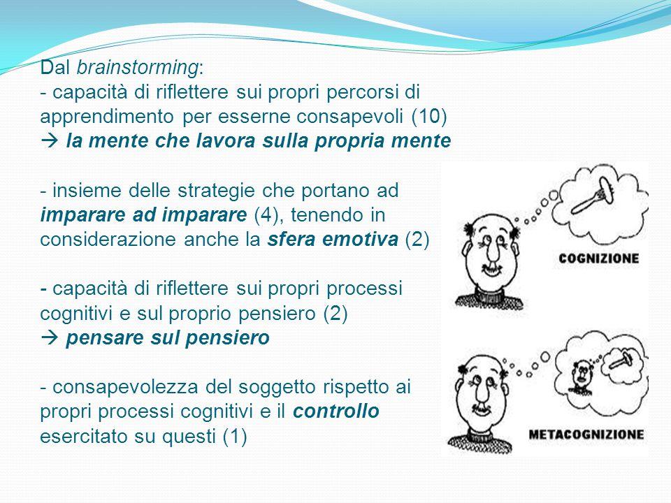 Dal brainstorming: - capacità di riflettere sui propri percorsi di apprendimento per esserne consapevoli (10)  la mente che lavora sulla propria ment
