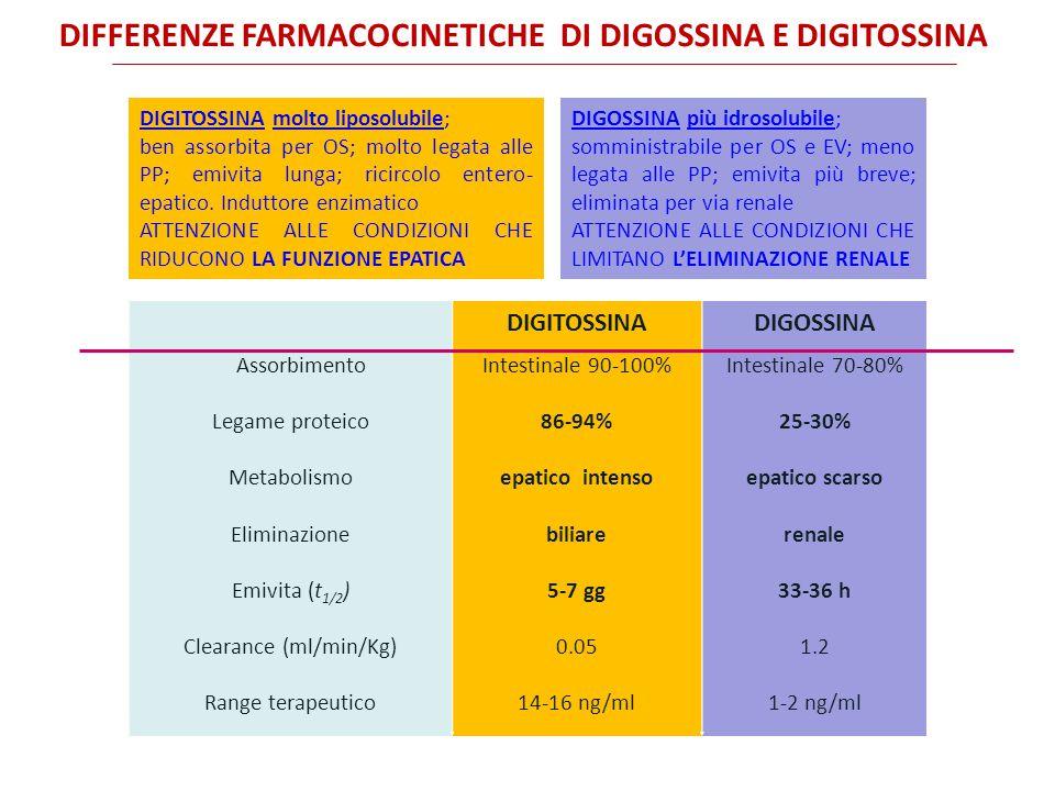 DIFFERENZE FARMACOCINETICHE DI DIGOSSINA E DIGITOSSINA DIGITOSSINADIGOSSINA Assorbimento Legame proteico Metabolismo Eliminazione Emivita (t 1/2 ) Clearance (ml/min/Kg) Range terapeutico Intestinale 90-100% 86-94% epatico intenso biliare 5-7 gg 0.05 14-16 ng/ml Intestinale 70-80% 25-30% epatico scarso renale 33-36 h 1.2 1-2 ng/ml DIGITOSSINA molto liposolubile; ben assorbita per OS; molto legata alle PP; emivita lunga; ricircolo entero- epatico.
