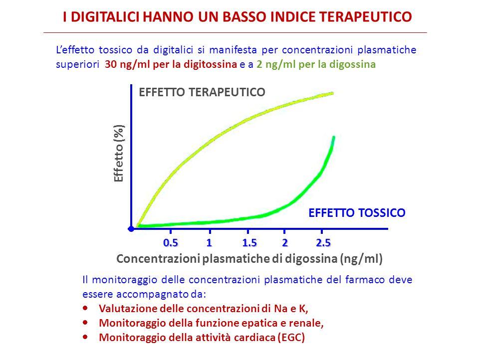 0.5 1 1.5 2 2.5 Effetto (%) Concentrazioni plasmatiche di digossina (ng/ml) EFFETTO TERAPEUTICO EFFETTO TOSSICO I DIGITALICI HANNO UN BASSO INDICE TERAPEUTICO L'effetto tossico da digitalici si manifesta per concentrazioni plasmatiche superiori 30 ng/ml per la digitossina e a 2 ng/ml per la digossina Il monitoraggio delle concentrazioni plasmatiche del farmaco deve essere accompagnato da:  Valutazione delle concentrazioni di Na e K,  Monitoraggio della funzione epatica e renale,  Monitoraggio della attività cardiaca (EGC)