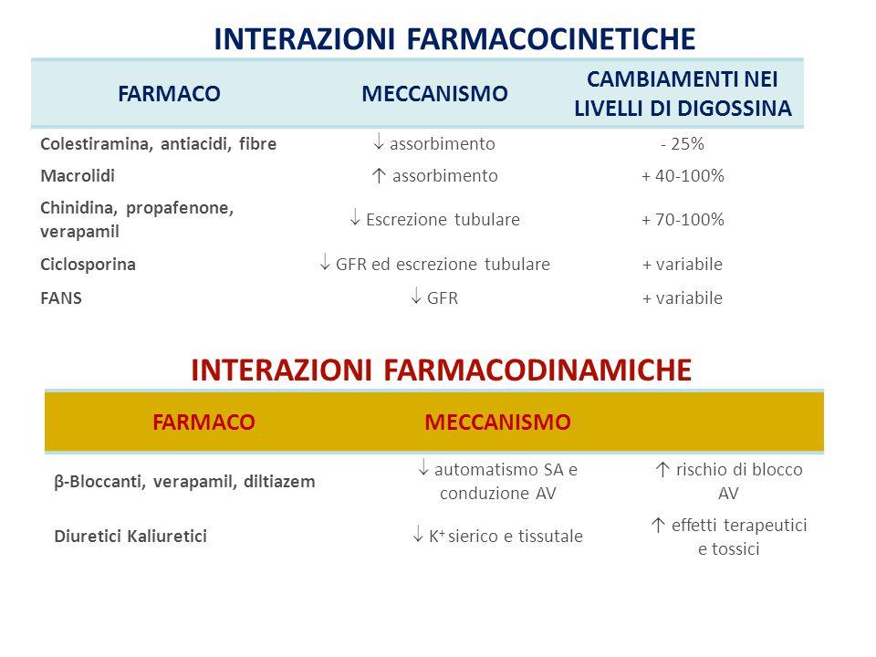 FARMACOMECCANISMO CAMBIAMENTI NEI LIVELLI DI DIGOSSINA Colestiramina, antiacidi, fibre  assorbimento - 25% Macrolidi↑ assorbimento+ 40-100% Chinidina, propafenone, verapamil  Escrezione tubulare + 70-100% Ciclosporina  GFR ed escrezione tubulare + variabile FANS  GFR + variabile INTERAZIONI FARMACOCINETICHE FARMACOMECCANISMO β-Bloccanti, verapamil, diltiazem  automatismo SA e conduzione AV ↑ rischio di blocco AV Diuretici Kaliuretici  K + sierico e tissutale ↑ effetti terapeutici e tossici INTERAZIONI FARMACODINAMICHE