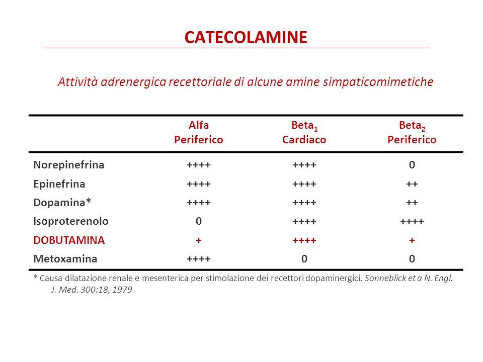 CATECOLAMINE Attività adrenergica recettoriale di alcune amine simpaticomimetiche Alfa Periferico Beta 1 Cardiaco Beta 2 Periferico Norepinefrina Epinefrina Dopamina* Isoproterenolo DOBUTAMINA Metoxamina ++++ 0 + ++++ 0 ++ ++++ + 0 * Causa dilatazione renale e mesenterica per stimolazione dei recettori dopaminergici.