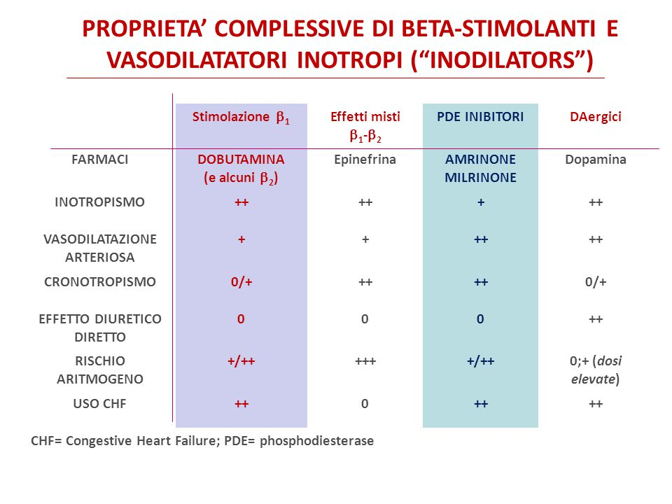 Stimolazione  1 Effetti misti  1 -  2 PDE INIBITORIDAergici FARMACIDOBUTAMINA (e alcuni  2 ) EpinefrinaAMRINONE MILRINONE Dopamina INOTROPISMO++ + VASODILATAZIONE ARTERIOSA ++++ CRONOTROPISMO0/+++ 0/+ EFFETTO DIURETICO DIRETTO 000++ RISCHIO ARITMOGENO +/++++++/++0;+ (dosi elevate) USO CHF++0 CHF= Congestive Heart Failure; PDE= phosphodiesterase PROPRIETA' COMPLESSIVE DI BETA-STIMOLANTI E VASODILATATORI INOTROPI ( INODILATORS )
