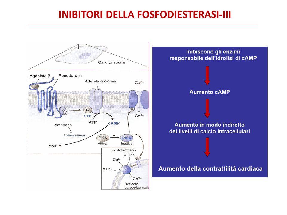 INIBITORI DELLA FOSFODIESTERASI-III