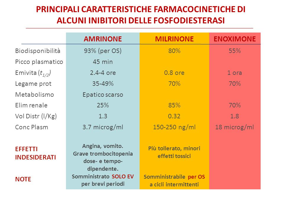 AMRINONEMILRINONEENOXIMONE Biodisponibilità Picco plasmatico Emivita (t 1/2 ) Legame prot Metabolismo Elim renale Vol Distr (l/Kg) Conc Plasm EFFETTI INDESIDERATI NOTE 93% (per OS) 45 min 2.4-4 ore 35-49% Epatico scarso 25% 1.3 3.7 microg/ml Angina, vomito.