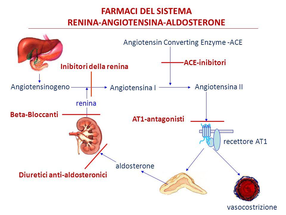 Angiotensinogeno Angiotensina I renina Angiotensina II Angiotensin Converting Enzyme -ACE vasocostrizione FARMACI DEL SISTEMA RENINA-ANGIOTENSINA-ALDOSTERONE aldosterone ACE-inibitori Beta-Bloccanti AT1-antagonisti Diuretici anti-aldosteronici recettore AT1 Inibitori della renina