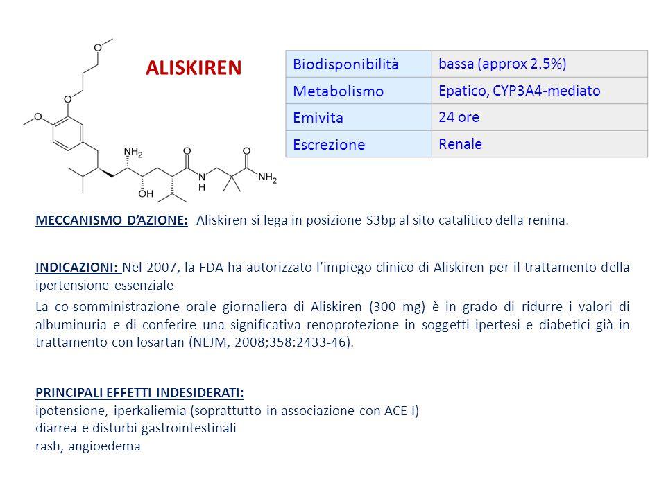 La co-somministrazione orale giornaliera di Aliskiren (300 mg) è in grado di ridurre i valori di albuminuria e di conferire una significativa renoprotezione in soggetti ipertesi e diabetici già in trattamento con losartan (NEJM, 2008;358:2433-46).