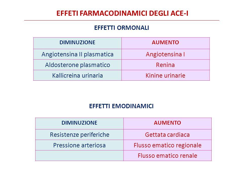 EFFETI FARMACODINAMICI DEGLI ACE-I DIMINUZIONEAUMENTO Angiotensina II plasmaticaAngiotensina I Aldosterone plasmaticoRenina Kallicreina urinariaKinine urinarie EFFETTI ORMONALI EFFETTI EMODINAMICI DIMINUZIONEAUMENTO Resistenze perifericheGettata cardiaca Pressione arteriosaFlusso ematico regionale Flusso ematico renale