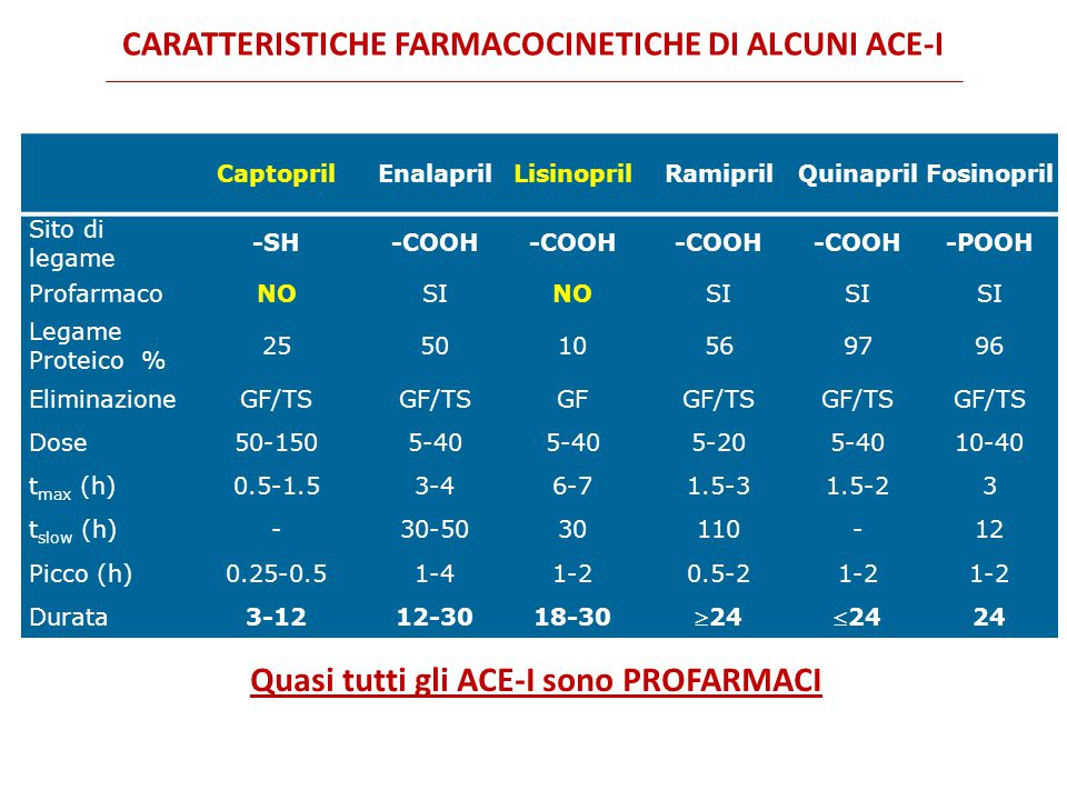 CaptoprilEnalaprilLisinoprilRamiprilQuinaprilFosinopril Sito di legame -SH-COOH -POOH ProfarmacoNOSINOSI Legame Proteico % 255010569796 EliminazioneGF/TS GFGF/TS Dose50-1505-40 5-205-4010-40 t max (h)0.5-1.53-46-71.5-31.5-23 t slow (h)-30-5030110-12 Picco (h)0.25-0.51-41-20.5-21-2 Durata3-1212-3018-30 2424 24 CARATTERISTICHE FARMACOCINETICHE DI ALCUNI ACE-I Quasi tutti gli ACE-I sono PROFARMACI