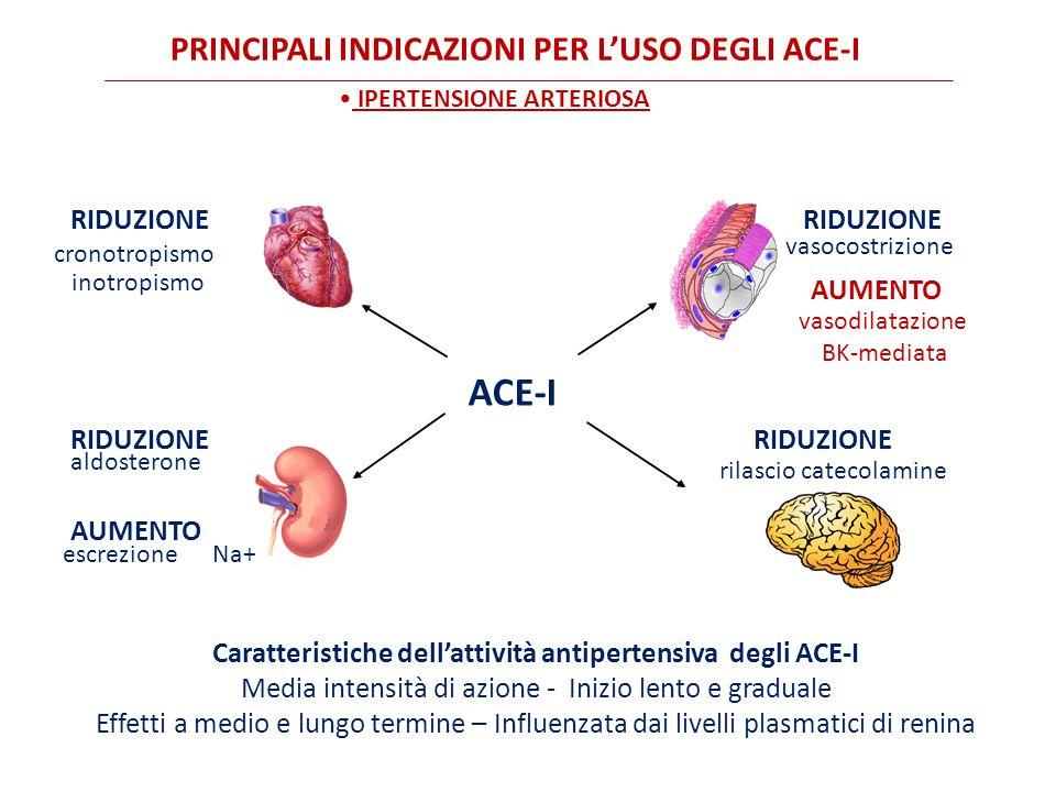 IPERTENSIONE ARTERIOSA Caratteristiche dell'attività antipertensiva degli ACE-I Media intensità di azione - Inizio lento e graduale Effetti a medio e lungo termine – Influenzata dai livelli plasmatici di renina PRINCIPALI INDICAZIONI PER L'USO DEGLI ACE-I ACE-I cronotropismo inotropismo RIDUZIONE aldosterone escrezioneNa+ RIDUZIONE AUMENTO rilascio catecolamine RIDUZIONE vasocostrizione RIDUZIONE AUMENTO vasodilatazione BK-mediata