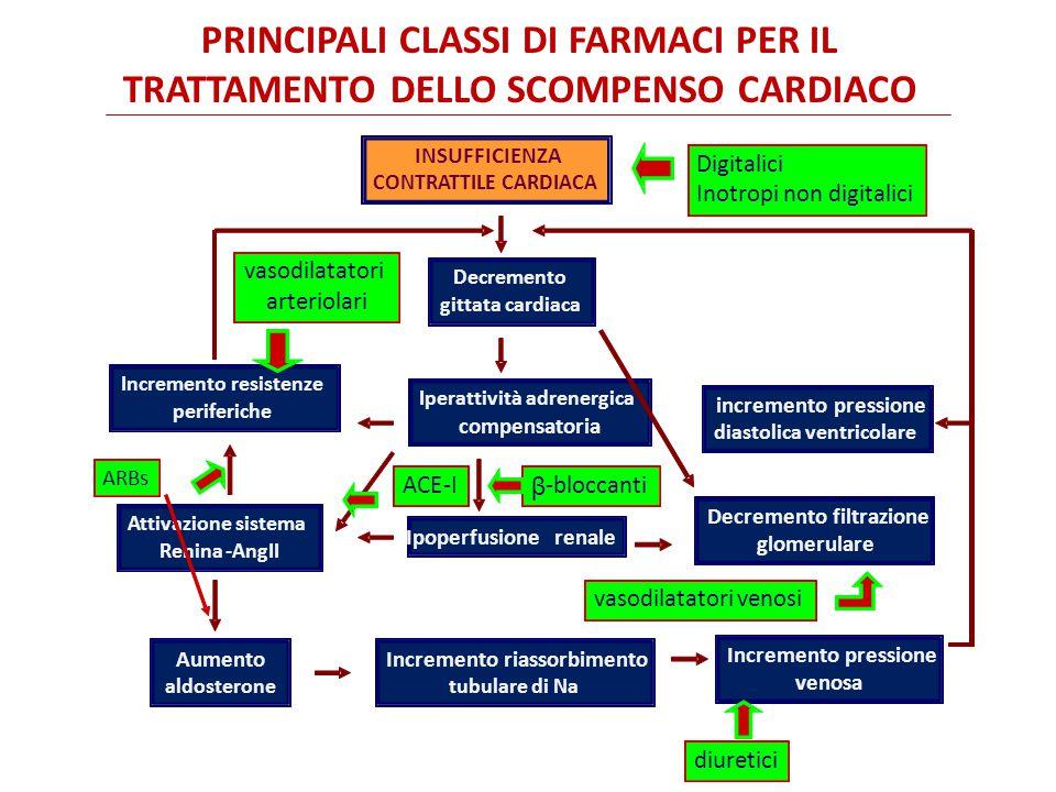 FARMACOSOMMASSORBIMENTO LEGAME PROTEICO EMIVITA PLASM.