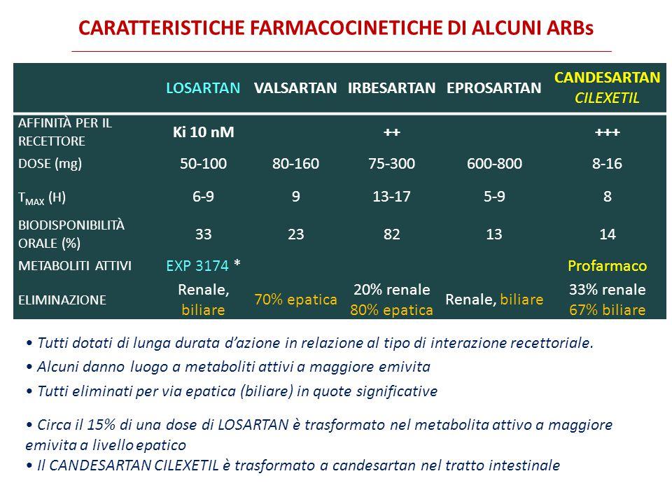 CARATTERISTICHE FARMACOCINETICHE DI ALCUNI ARBs LOSARTANVALSARTANIRBESARTANEPROSARTAN CANDESARTAN CILEXETIL AFFINITÀ PER IL RECETTORE Ki 10 nM+++++ DOSE (mg) 50-10080-16075-300600-8008-16 T MAX (H) 6-9913-175-98 BIODISPONIBILITÀ ORALE (%) 3323821314 METABOLITI ATTIVI EXP 3174 *Profarmaco ELIMINAZIONE Renale, biliare 70% epatica 20% renale 80% epatica Renale, biliare 33% renale 67% biliare Circa il 15% di una dose di LOSARTAN è trasformato nel metabolita attivo a maggiore emivita a livello epatico Il CANDESARTAN CILEXETIL è trasformato a candesartan nel tratto intestinale Tutti dotati di lunga durata d'azione in relazione al tipo di interazione recettoriale.
