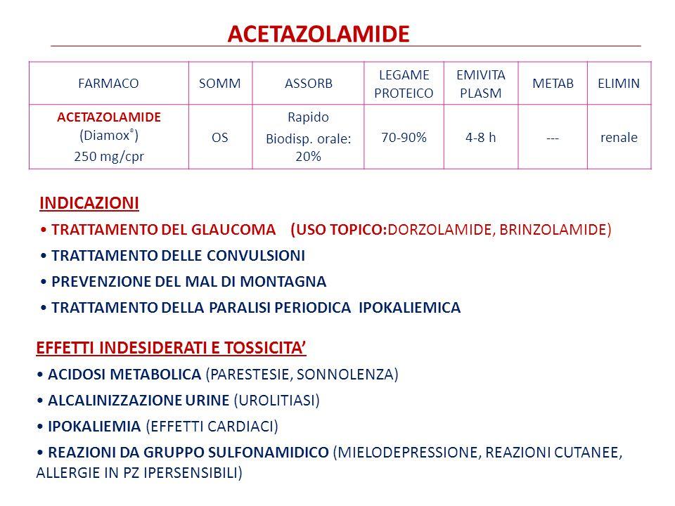 FARMACOSOMMASSORB LEGAME PROTEICO EMIVITA PLASM METABELIMIN ACETAZOLAMIDE (Diamox ® ) 250 mg/cpr OS Rapido Biodisp.