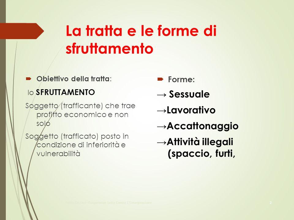 La tratta e le forme di sfruttamento  Obiettivo della tratta : lo SFRUTTAMENTO Soggetto (trafficante) che trae profitto economico e non solo Soggetto
