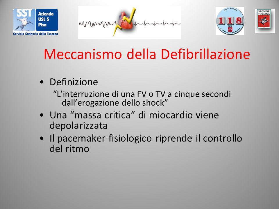 Meccanismo della Defibrillazione Definizione L'interruzione di una FV o TV a cinque secondi dall'erogazione dello shock Una massa critica di miocardio viene depolarizzata Il pacemaker fisiologico riprende il controllo del ritmo