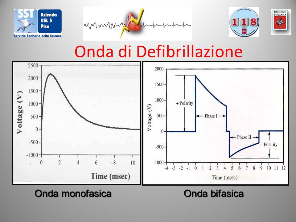 Onda di Defibrillazione Onda monofasica Onda bifasica
