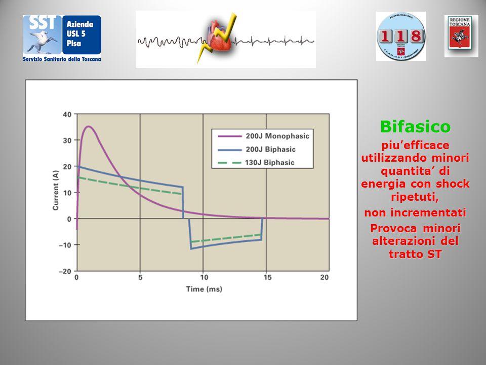 Bifasico piu'efficace utilizzando minori quantita' di energia con shock ripetuti, non incrementati Provoca minori alterazioni del tratto ST