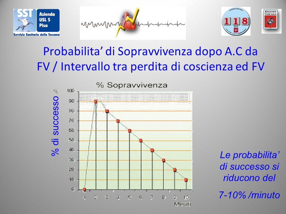 Probabilita' di Sopravvivenza dopo A.C da FV / Intervallo tra perdita di coscienza ed FV % di successo Le probabilita' di successo si riducono del 7-10% /minuto