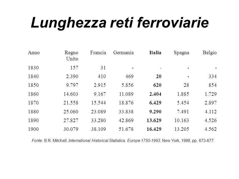 Lunghezza reti ferroviarie AnnoRegno Unito FranciaGermaniaItaliaSpagnaBelgio 183015731---- 18402.39041046920-334 18509.7972.9155.85662028854 186014.60