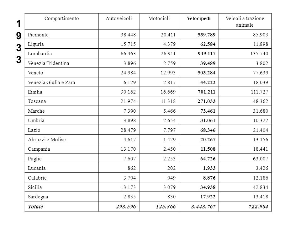 CompartimentoAutoveicoliMotocicliVelocipediVeicoli a trazione animale Piemonte38.44820.411539.78985.903 Liguria15.7154.37962.58411.898 Lombardia66.463