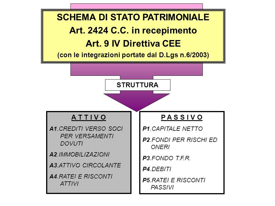 B1 PATRIMONIO NETTO CONFERIMENTI Art.2424 C.C.