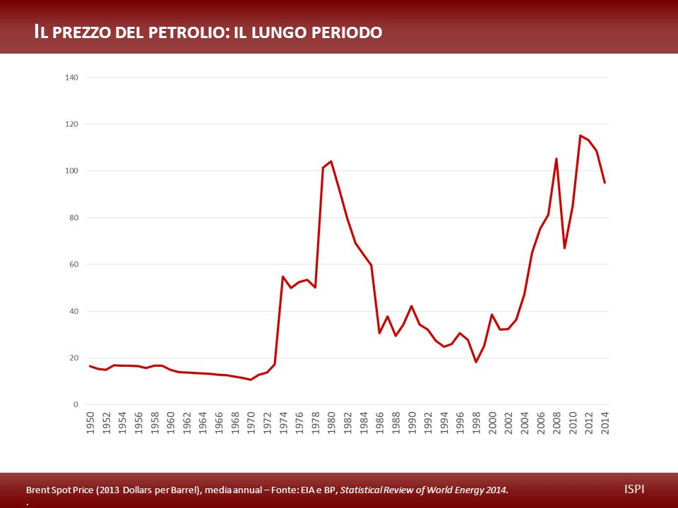 ISPI I L PREZZO DEL PETROLIO : IL LUNGO PERIODO Brent Spot Price (2013 Dollars per Barrel), media annual – Fonte: EIA e BP, Statistical Review of Worl