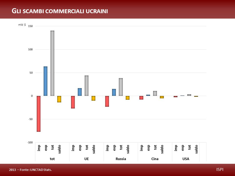 ISPI G LI SCAMBI COMMERCIALI UCRAINI 2013 – Fonte: UNCTAD Stats. mld $