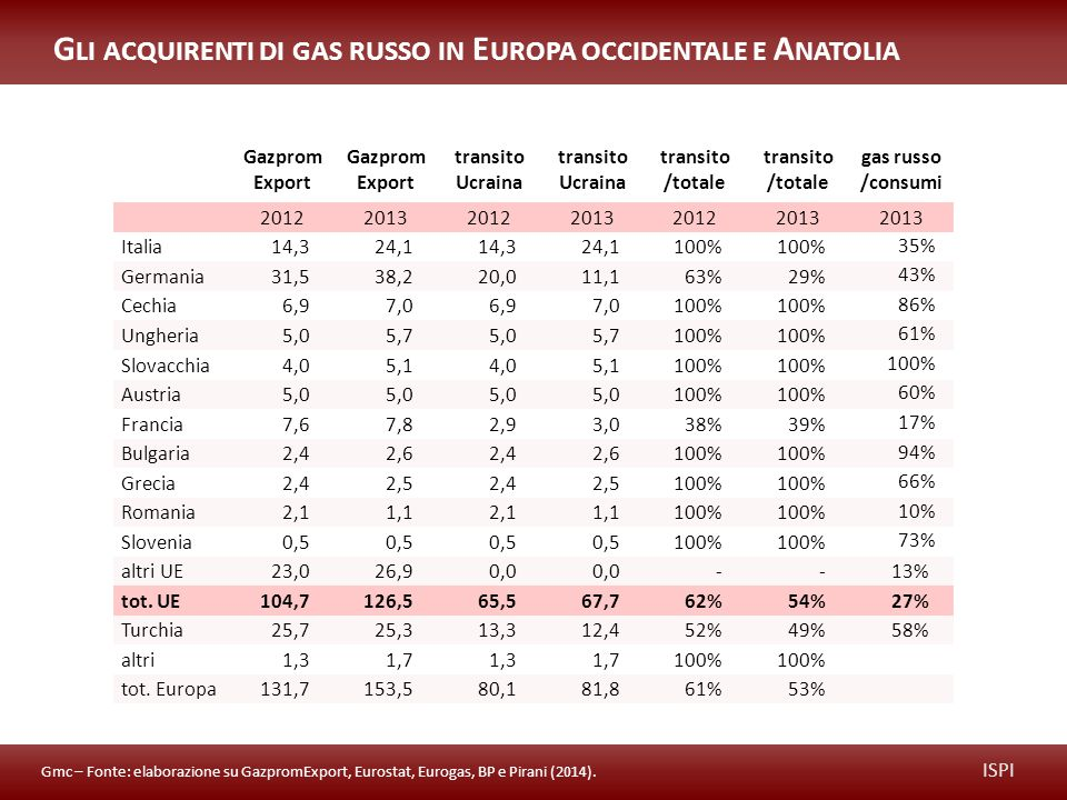 Gazprom Export transito Ucraina transito /totale gas russo /consumi 201220132012201320122013 Italia14,324,114,324,1100% 35% Germania31,538,220,011,163