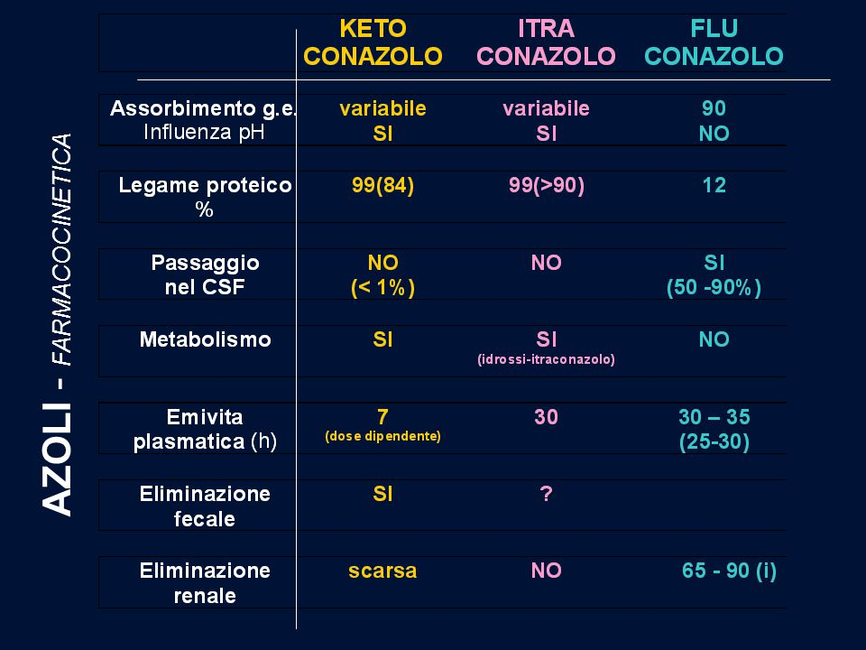 AZOLI - FARMACOCINETICA
