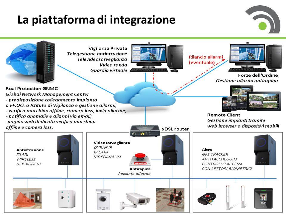 44 La piattaforma di integrazione