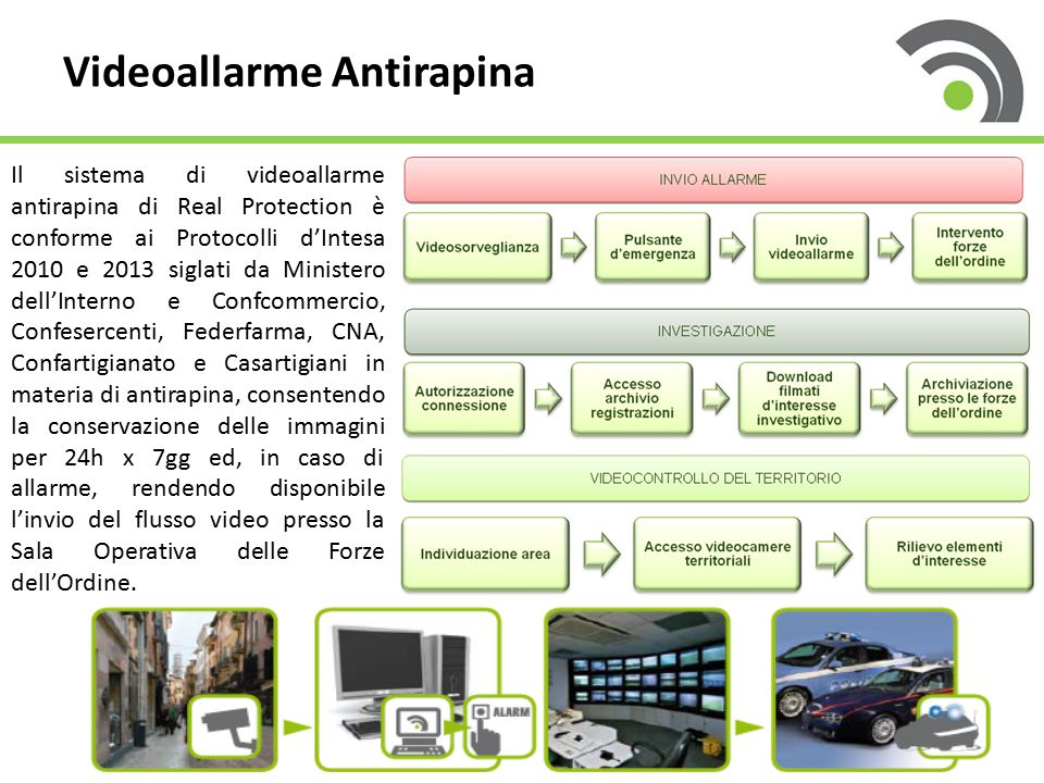 Videoallarme Antirapina Il sistema di videoallarme antirapina di Real Protection è conforme ai Protocolli d'Intesa 2010 e 2013 siglati da Ministero de