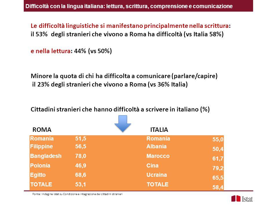 Difficoltà con la lingua italiana: lettura, scrittura, comprensione e comunicazione Le difficoltà linguistiche si manifestano principalmente nella scrittura: il 53% degli stranieri che vivono a Roma ha difficoltà (vs Italia 58%) e nella lettura: 44% (vs 50%) Minore la quota di chi ha difficolta a comunicare (parlare/capire) il 23% degli stranieri che vivono a Roma (vs 36% Italia) Cittadini stranieri che hanno difficoltà a scrivere in italiano (%) Romania51,5 Romania 55,0 Filippine56,5 Albania 50,4 Bangladesh78,0 Marocco 61,7 Polonia46,9 Cina 79,2 Egitto68,6 Ucraina 65,5 TOTALE53,1 TOTALE 58,4 Fonte: Indagine Istat su Condizione e integrazione dei cittadini stranieri ITALIAROMA