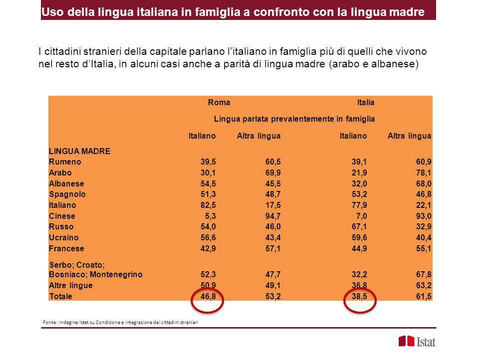 I cittadini stranieri della capitale parlano l'italiano in famiglia più di quelli che vivono nel resto d'Italia, in alcuni casi anche a parità di lingua madre (arabo e albanese) Uso della lingua italiana in famiglia a confronto con la lingua madre Roma Italia Lingua parlata prevalentemente in famiglia ItalianoAltra linguaItalianoAltra lingua LINGUA MADRE Rumeno39,560,539,160,9 Arabo30,169,921,978,1 Albanese54,545,532,068,0 Spagnolo51,348,753,246,8 Italiano82,517,577,922,1 Cinese5,394,77,093,0 Russo54,046,067,132,9 Ucraino56,643,459,640,4 Francese42,957,144,955,1 Serbo; Croato; Bosniaco; Montenegrino52,347,732,267,8 Altre lingue50,949,1 36,863,2 Totale46,853,238,561,5 Fonte: Indagine Istat su Condizione e integrazione dei cittadini stranieri