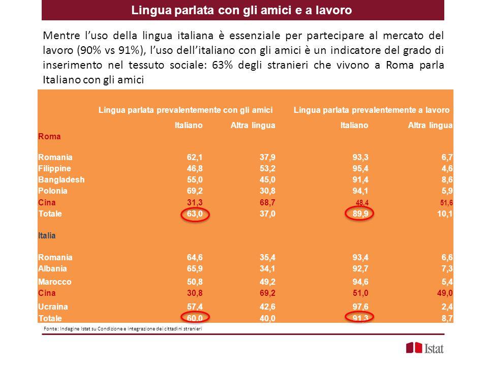 Lingua parlata con gli amici e a lavoro Lingua parlata prevalentemente con gli amiciLingua parlata prevalentemente a lavoro ItalianoAltra linguaItalianoAltra lingua Roma Romania62,137,993,36,7 Filippine46,853,295,44,6 Bangladesh55,045,091,48,6 Polonia69,230,894,15,9 Cina31,368,7 48,451,6 Totale63,037,089,910,1 Italia Romania64,635,493,46,6 Albania65,934,192,77,3 Marocco50,849,294,65,4 Cina30,869,251,049,0 Ucraina57,442,697,62,4 Totale60,040,091,38,7 Mentre l'uso della lingua italiana è essenziale per partecipare al mercato del lavoro (90% vs 91%), l'uso dell'italiano con gli amici è un indicatore del grado di inserimento nel tessuto sociale: 63% degli stranieri che vivono a Roma parla Italiano con gli amici Fonte: Indagine Istat su Condizione e integrazione dei cittadini stranieri
