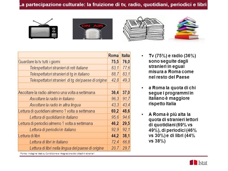 La partecipazione culturale: la fruizione di tv, radio, quotidiani, periodici e libri Fonte: Indagine Istat su Condizione e integrazione dei cittadini stranieri Tv (75%) e radio (36%) sono seguite dagli stranieri in egual misura a Roma come nel resto del Paese a Roma la quota di chi segue i programmi in italiano è maggiore rispetto Italia A Roma è più alta la quota di stranieri lettori di quotidiani (69% vs 49%), di periodici (46% vs 30%) e di libri (44% vs 38%)