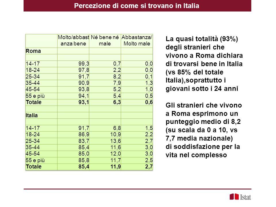 Percezione di come si trovano in Italia La quasi totalità (93%) degli stranieri che vivono a Roma dichiara di trovarsi bene in Italia (vs 85% del totale Italia),soprattutto i giovani sotto i 24 anni Gli stranieri che vivono a Roma esprimono un punteggio medio di 8,2 (su scala da 0 a 10, vs 7,7 media nazionale) di soddisfazione per la vita nel complesso