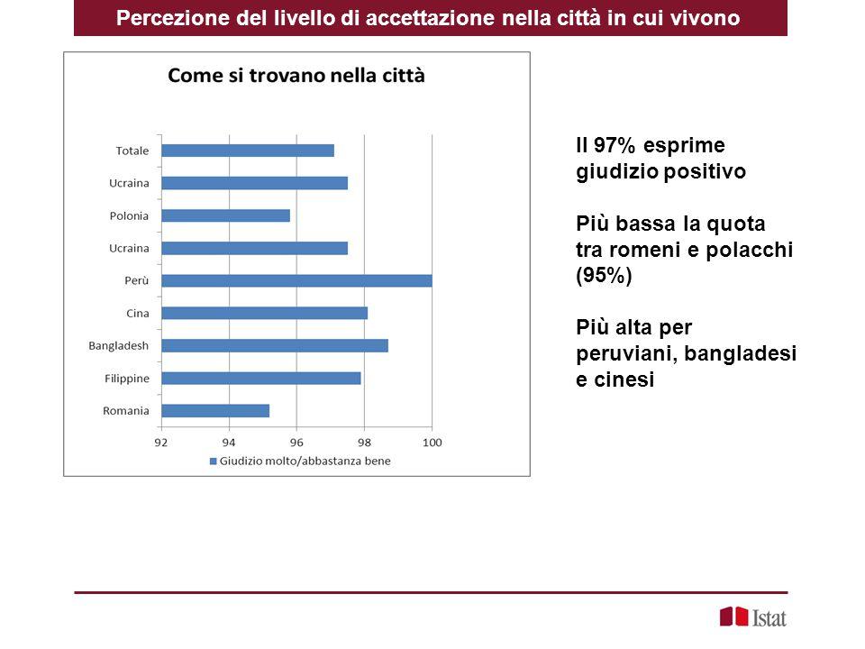 Percezione del livello di accettazione nella città in cui vivono Il 97% esprime giudizio positivo Più bassa la quota tra romeni e polacchi (95%) Più alta per peruviani, bangladesi e cinesi