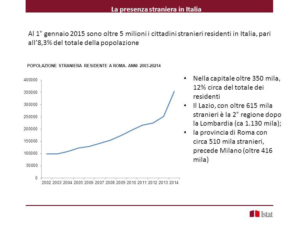 La presenza straniera in Italia Al 1° gennaio 2015 sono oltre 5 milioni i cittadini stranieri residenti in Italia, pari all'8,3% del totale della popolazione POPOLAZIONE STRANIERA RESIDENTE A ROMA.