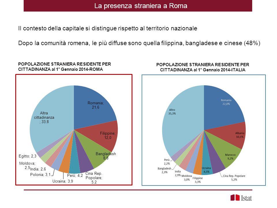 La presenza straniera a Roma RomaItalia TotaleM/F*100 TotaleM/F*100 Romania7643170,9 Romania 108140076,2 Filippine4229770,2 Albania 495709109,2 Bangladesh31273349,2 Marocco 454773119,5 Cina Rep.