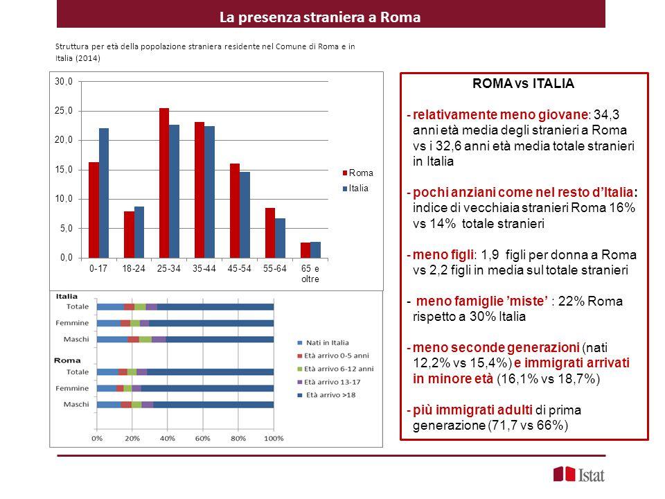 Struttura per età della popolazione straniera residente nel Comune di Roma e in Italia (2014) ROMA vs ITALIA -relativamente meno giovane: 34,3 anni età media degli stranieri a Roma vs i 32,6 anni età media totale stranieri in Italia -pochi anziani come nel resto d'Italia: indice di vecchiaia stranieri Roma 16% vs 14% totale stranieri -meno figli: 1,9 figli per donna a Roma vs 2,2 figli in media sul totale stranieri - meno famiglie 'miste' : 22% Roma rispetto a 30% Italia -meno seconde generazioni (nati 12,2% vs 15,4%) e immigrati arrivati in minore età (16,1% vs 18,7%) -più immigrati adulti di prima generazione (71,7 vs 66%) La presenza straniera a Roma