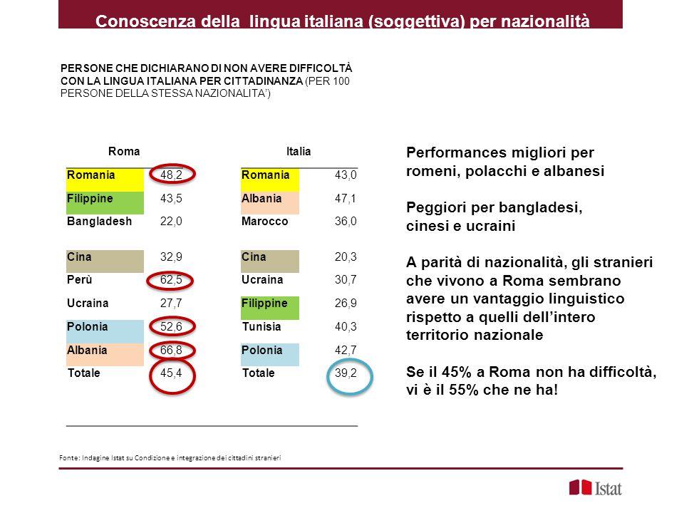 Conoscenza della lingua italiana (soggettiva) per nazionalità PERSONE CHE DICHIARANO DI NON AVERE DIFFICOLTÀ CON LA LINGUA ITALIANA PER CITTADINANZA (PER 100 PERSONE DELLA STESSA NAZIONALITA') Performances migliori per romeni, polacchi e albanesi Peggiori per bangladesi, cinesi e ucraini A parità di nazionalità, gli stranieri che vivono a Roma sembrano avere un vantaggio linguistico rispetto a quelli dell'intero territorio nazionale Se il 45% a Roma non ha difficoltà, vi è il 55% che ne ha.
