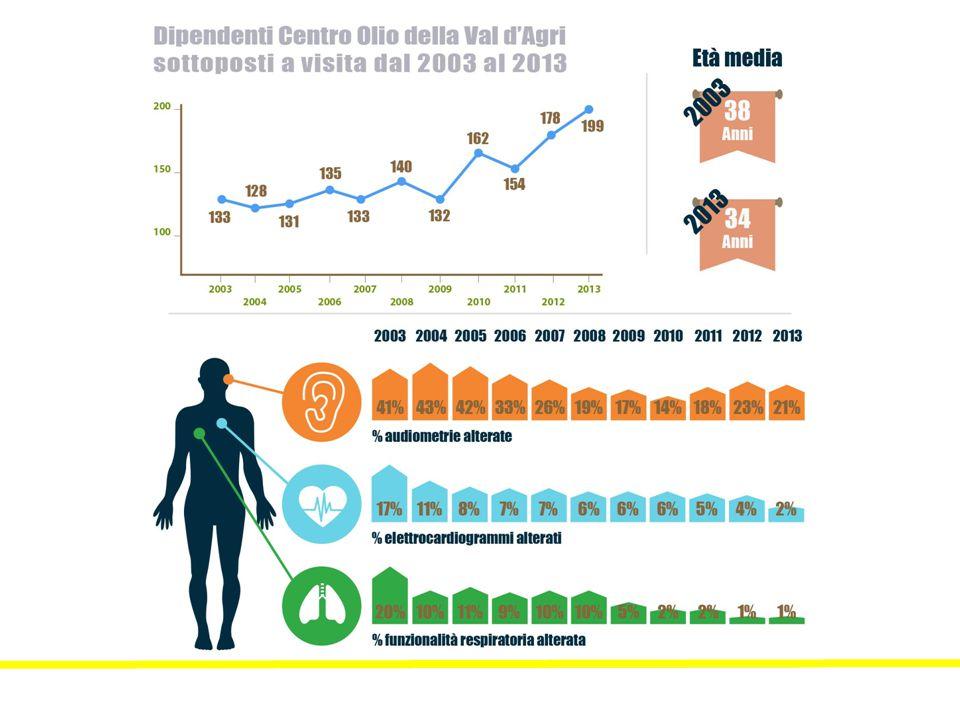Fonte: Relazione di attività anni 1996-2006.