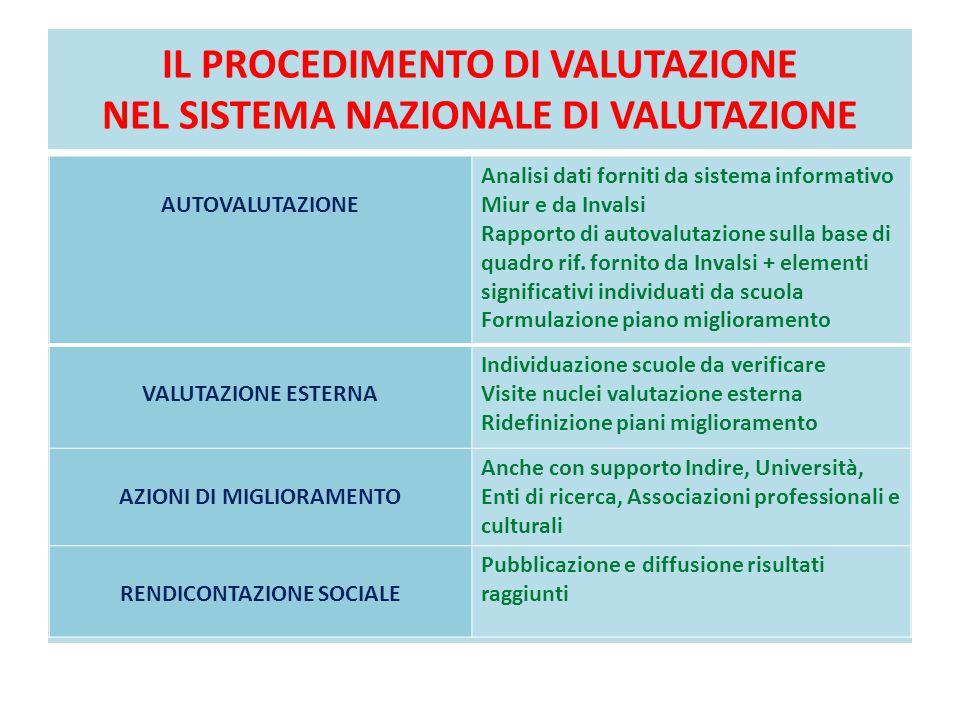 IL PROCEDIMENTO DI VALUTAZIONE NEL SISTEMA NAZIONALE DI VALUTAZIONE AUTOVALUTAZIONE Analisi dati forniti da sistema informativo Miur e da Invalsi Rapp