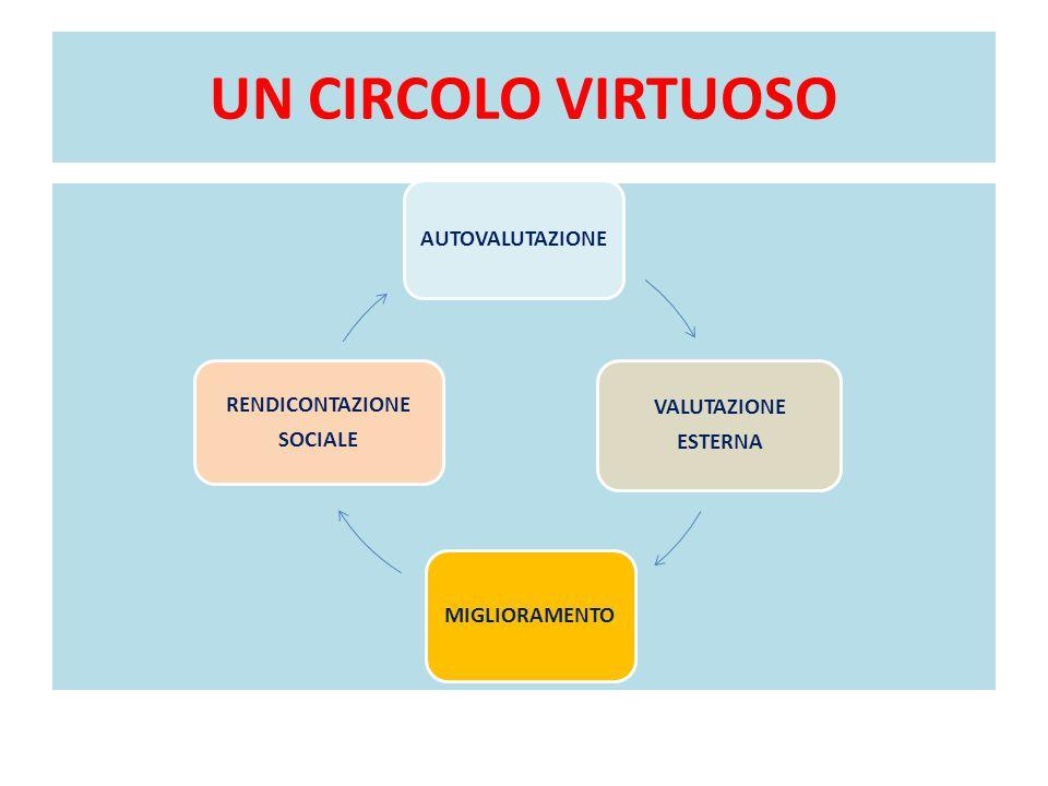 UN CIRCOLO VIRTUOSO AUTOVALUTAZIONE VALUTAZIONE ESTERNA MIGLIORAMENTO RENDICONTAZIONE SOCIALE