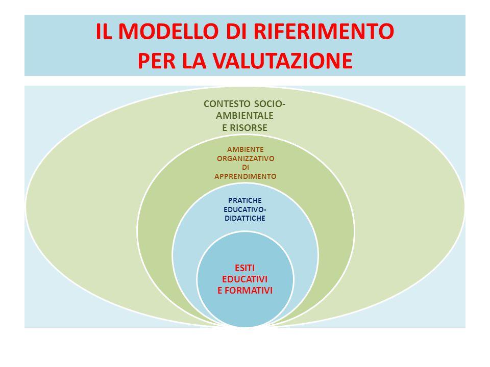 IL MODELLO DI RIFERIMENTO PER LA VALUTAZIONE CONTESTO SOCIO- AMBIENTALE E RISORSE AMBIENTE ORGANIZZATIVO DI APPRENDIMENTO PRATICHE EDUCATIVO- DIDATTIC