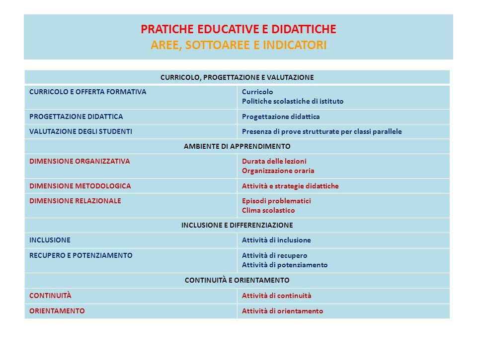 PRATICHE EDUCATIVE E DIDATTICHE AREE, SOTTOAREE E INDICATORI CURRICOLO, PROGETTAZIONE E VALUTAZIONE CURRICOLO E OFFERTA FORMATIVACurricolo Politiche s